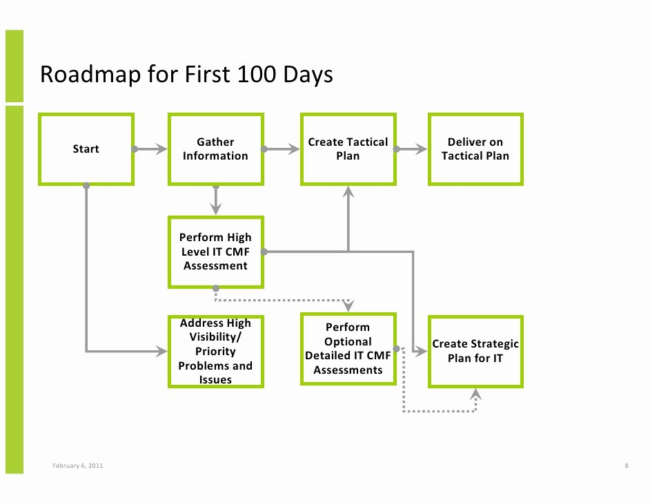 100 Day Plan Template Best Of the First 100 Days for A New Cio Using the Innovation