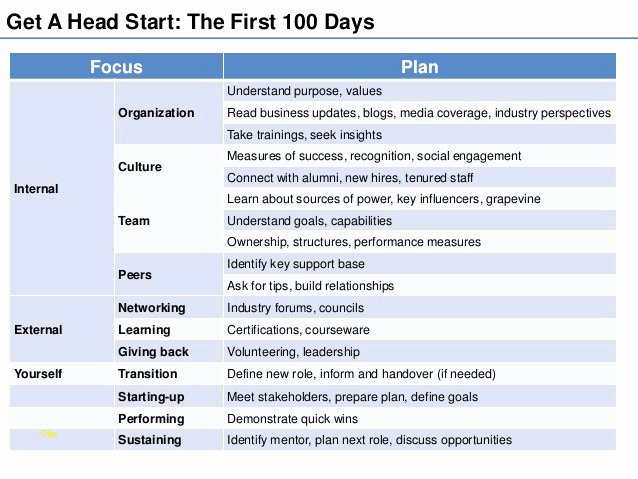 100 Day Plan Template Fresh Beautiful 100 Day Plan Template