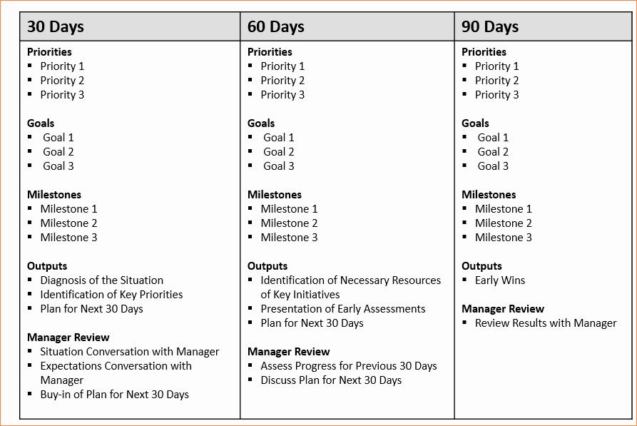 """100 Day Plan Template Fresh Résultat De Recherche D Images Pour """"30 60 90 Days Plan"""