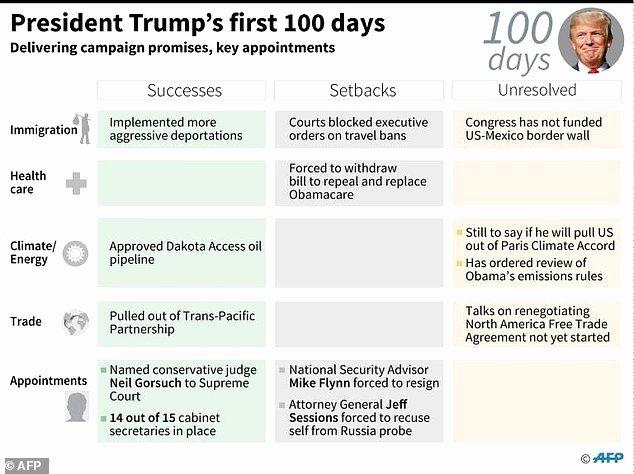 Trump eyes embrace base marks tough 100 days