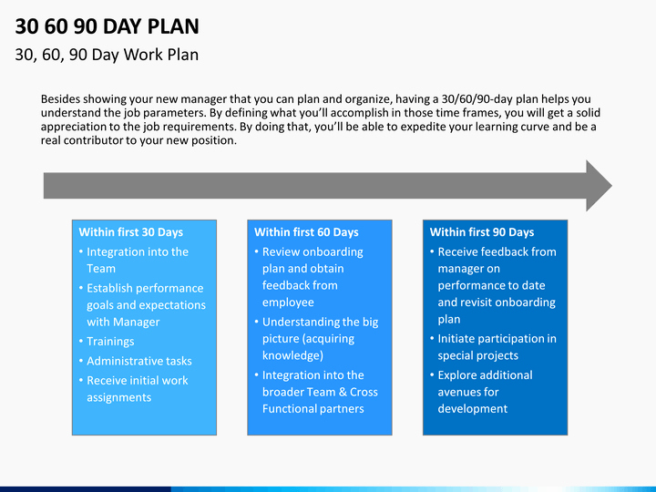 90 Day Plan Template Awesome 30 60 90 Day Plan Powerpoint Template