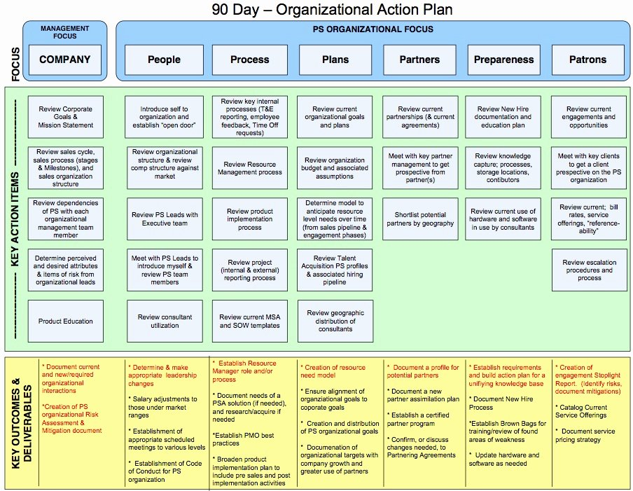 90 Day Plan Template Inspirational 90 Day Plan Template Search Results