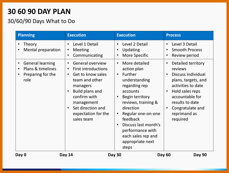 90 Day Plan Template Lovely 10 11 30 60 90 Plan Templates