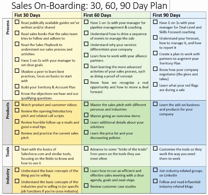 90 Day Plan Template Luxury 90 Day Business Plan Template