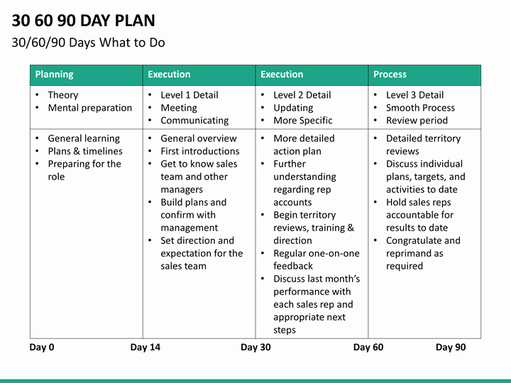 90 Day Review Template Beautiful 30 60 90 Day Plan Powerpoint Template
