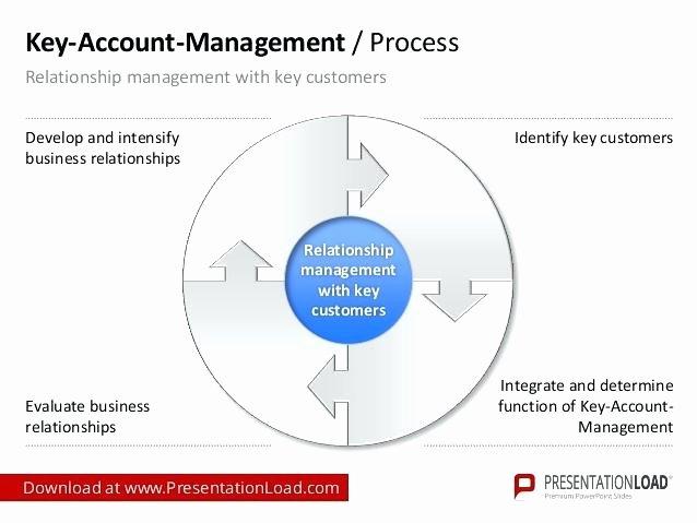 Account Management Plan Template Inspirational Strategic Account Plan Template Ppt – Golove