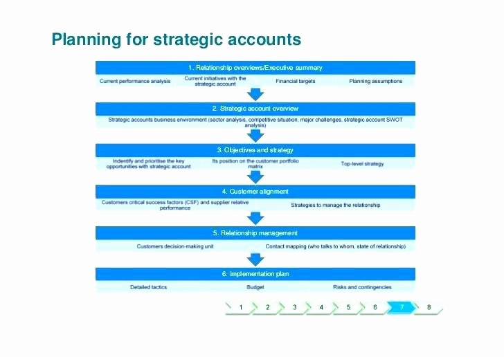 Account Management Plan Template Lovely Account Management Plan Template – Btcromaniafo