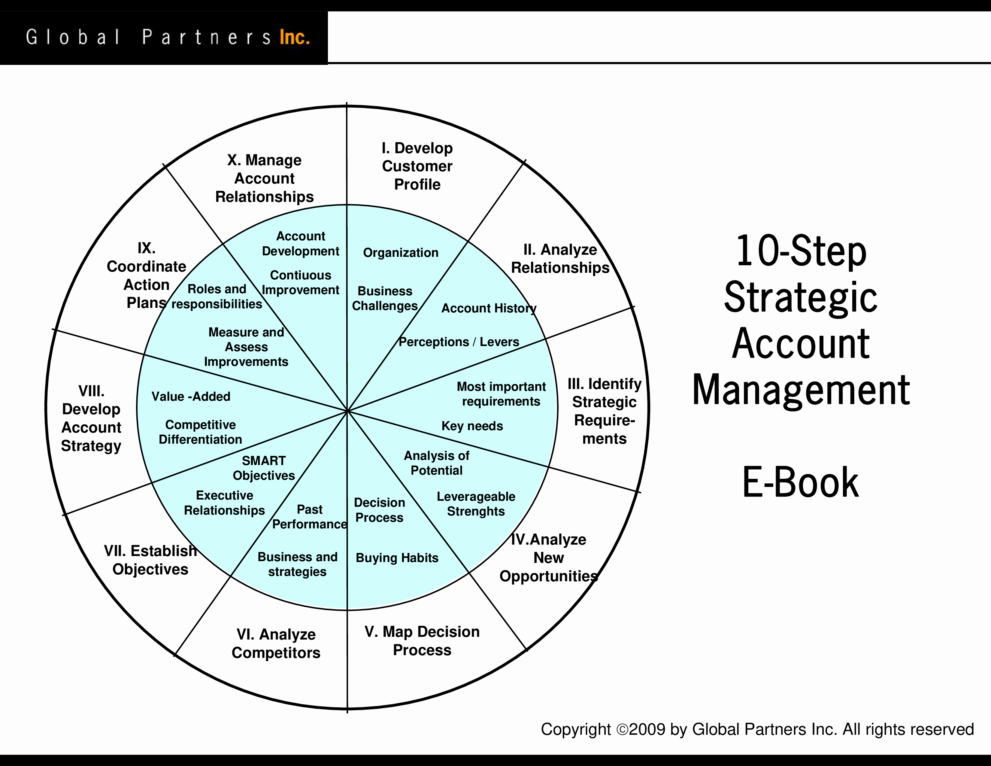 Account Management Plan Template Lovely Free Strategic Account Management Plan