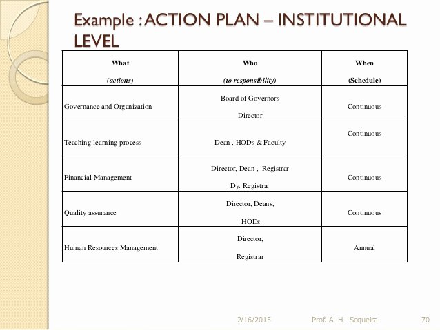 Action Plan Template Education Elegant Building A Strategic Plan for An Educational Institution