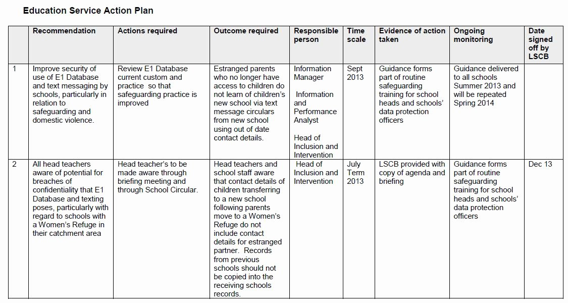 Action Plan Template Education Fresh What are the Safeguarding Risks In Sending Text Messages