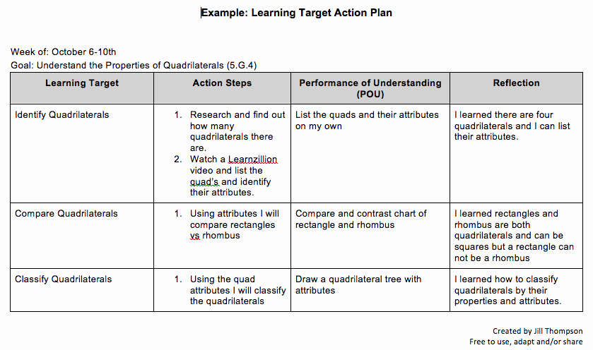 Action Plan Template Education Lovely Student Created Learning Tar Action Plan