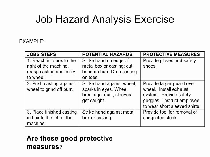 Activity Hazard Analysis Template Awesome Job Safety Analysis