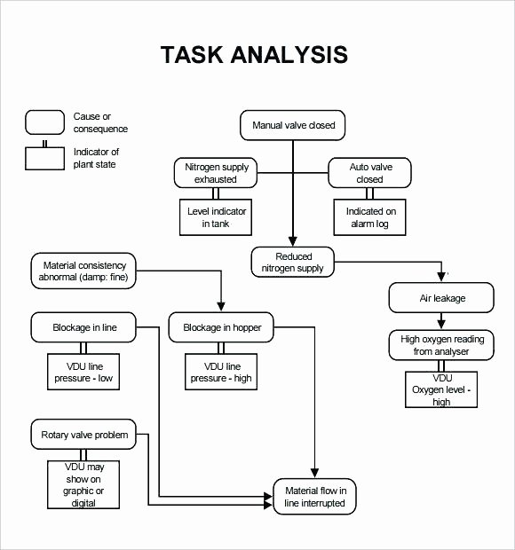 Activity Hazard Analysis Template Beautiful Hazard Analysis Template Activity Hazard Analysis Template