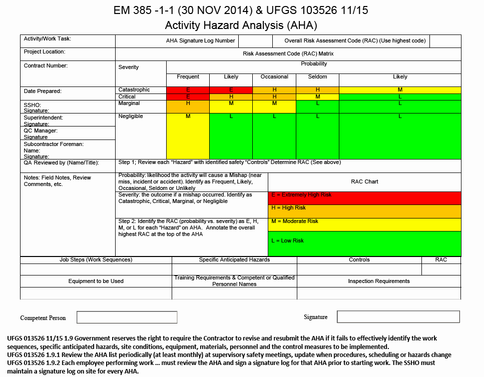 Activity Hazard Analysis Template Fresh 18 Of Aha forms and Template