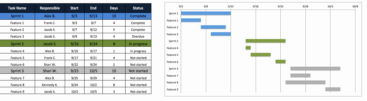 Agile Project Plan Template Awesome Free Excel Project Management Templates