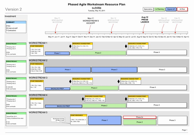 Agile Project Plan Template Best Of Agile Resource Plan Roadmap Phasing Template