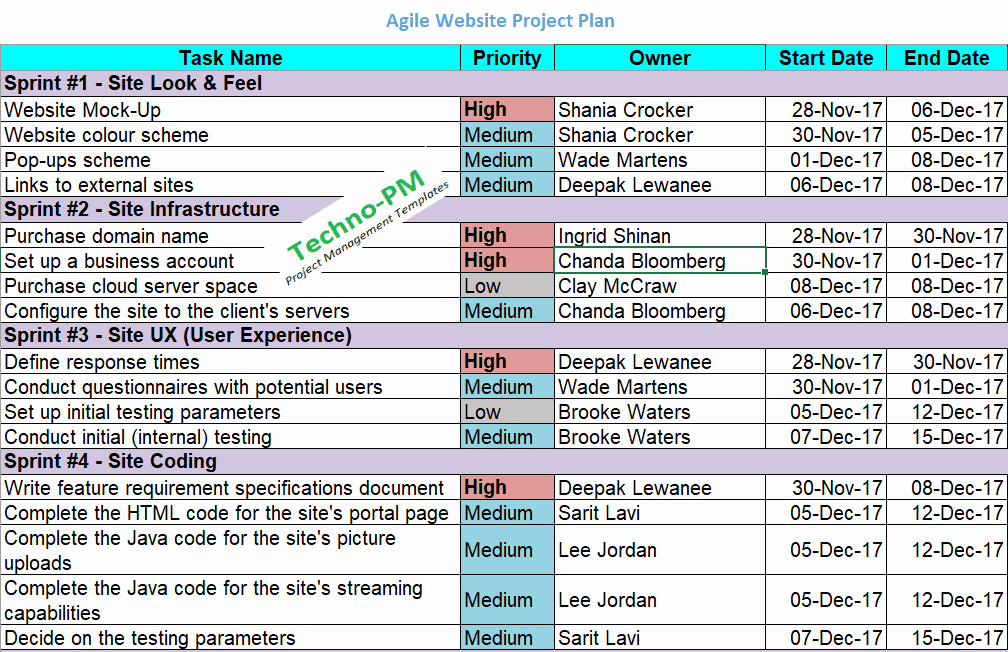 Agile Project Plan Template Lovely Agile Project Planning 6 Project Plan Templates Free