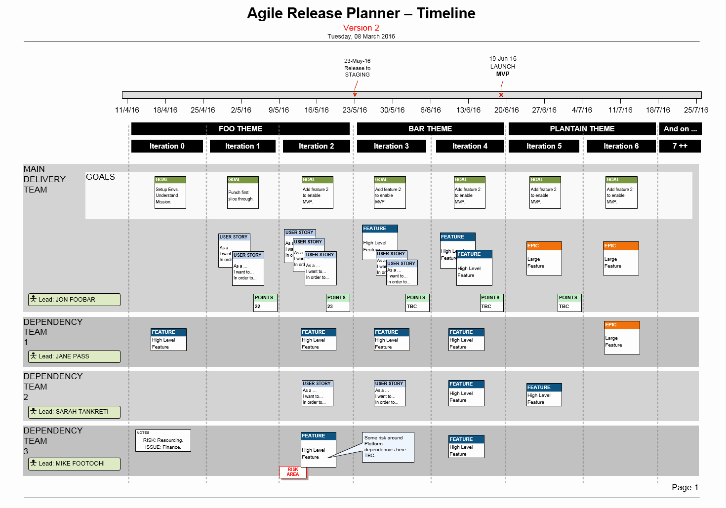 Agile Project Plan Template Lovely Visio Agile Release Plan for Scrum Teams Story Mapping