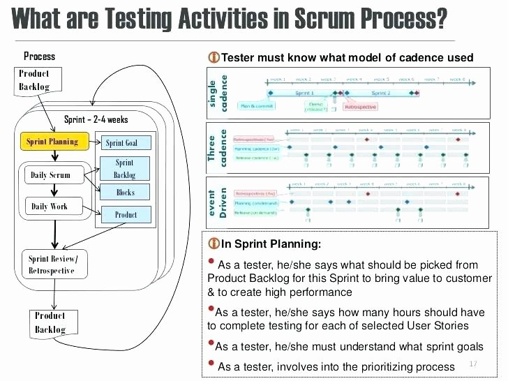 Agile Test Plan Template Awesome 92 Daily Scrum Template Daily Scrum Meeting Agenda