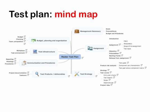 Agile Test Plan Template Awesome Mind Maps Tutorial Agile Testing Days