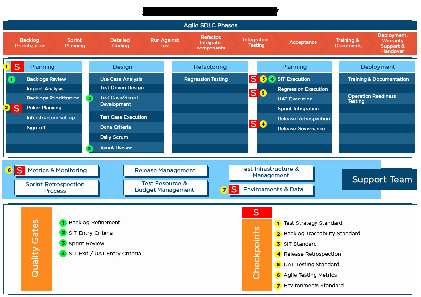 Agile Test Plan Template Lovely Dedicated Agile Testing Coe Consulting & Transformation