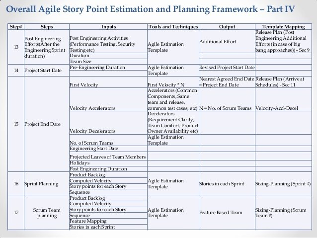 Agile Test Plan Template New Agile Testing Estimation Template Templates Resume