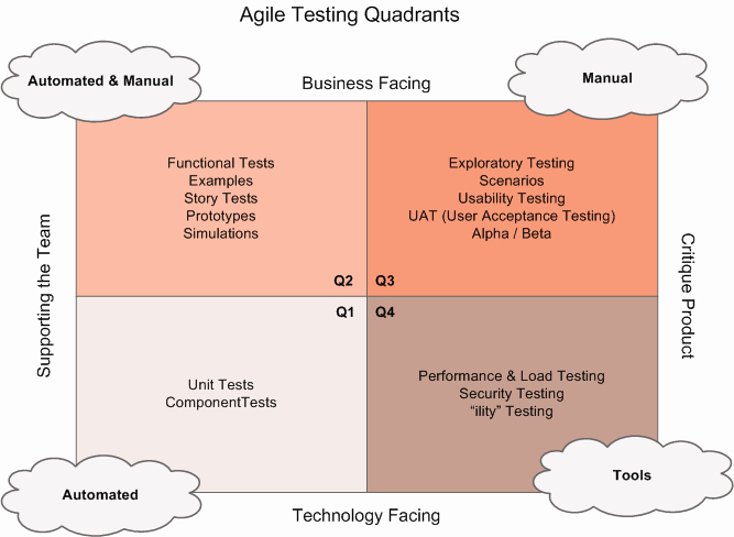 Agile Test Strategy Template Best Of Do You Know How to Use Agile Testing Quardrants
