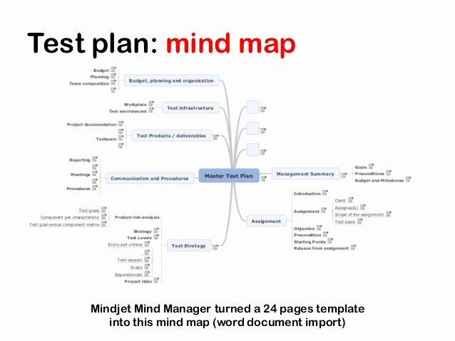 Agile Test Strategy Template Elegant Mind Maps Tutorial Agile Testing Days Agile Test Plan