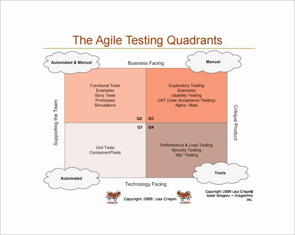 Agile Test Strategy Template Inspirational Agile Test Plan Sample Document Templates Resume