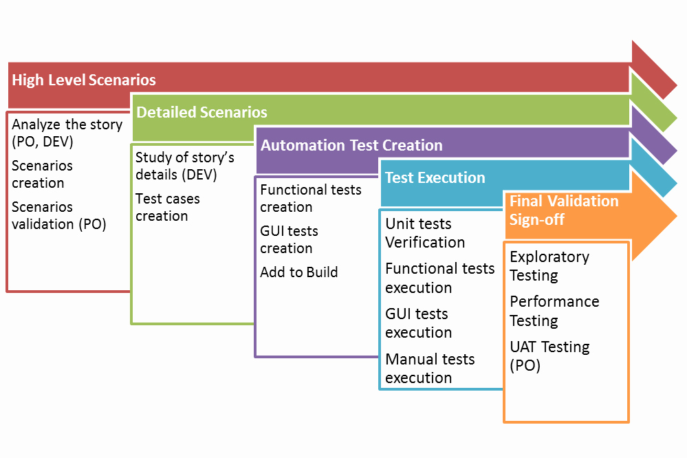 Agile Test Strategy Template Lovely Tdd
