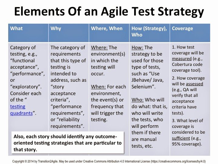 Agile Test Strategy Template Lovely Transition 2 Agile December 2014