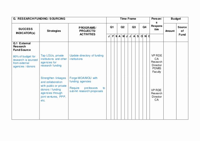 Annual Operating Plan Template Unique Annual Operational Plan Template