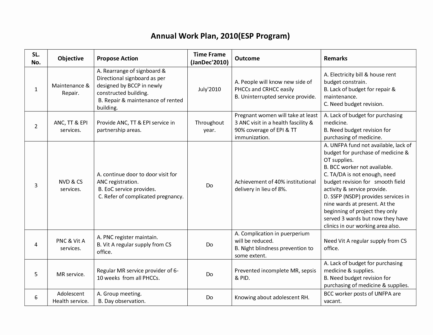 Annual Work Plan Template Best Of Best S Of Annual Work Plan Template Excel Annual