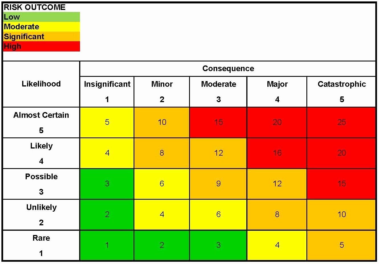 Audit Risk assessment Template Beautiful Mahakam2012 Aace Certification Candidates Blog