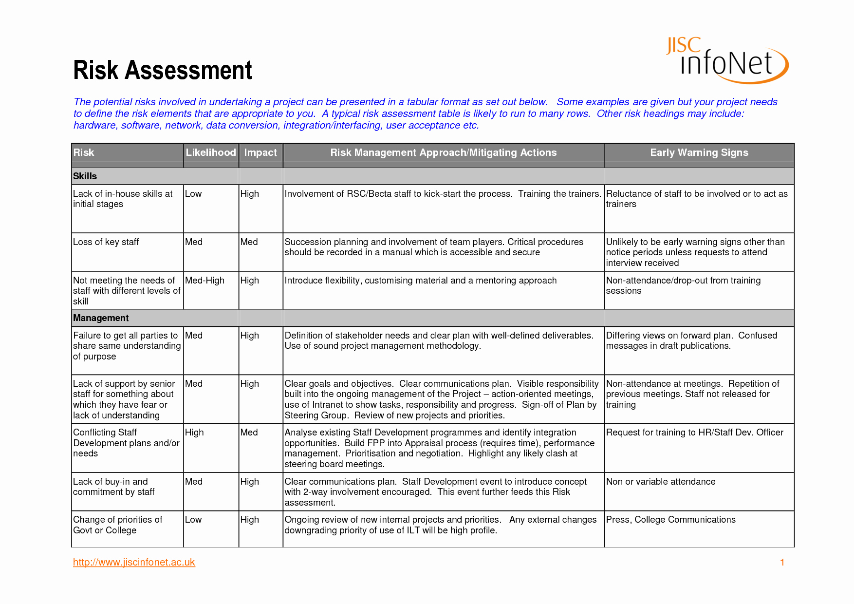 Audit Risk assessment Template Best Of Risk assessment Template