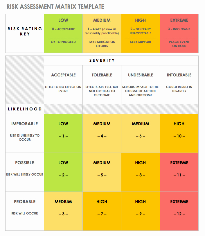 Audit Risk assessment Template Luxury Free Risk assessment Matrix Templates