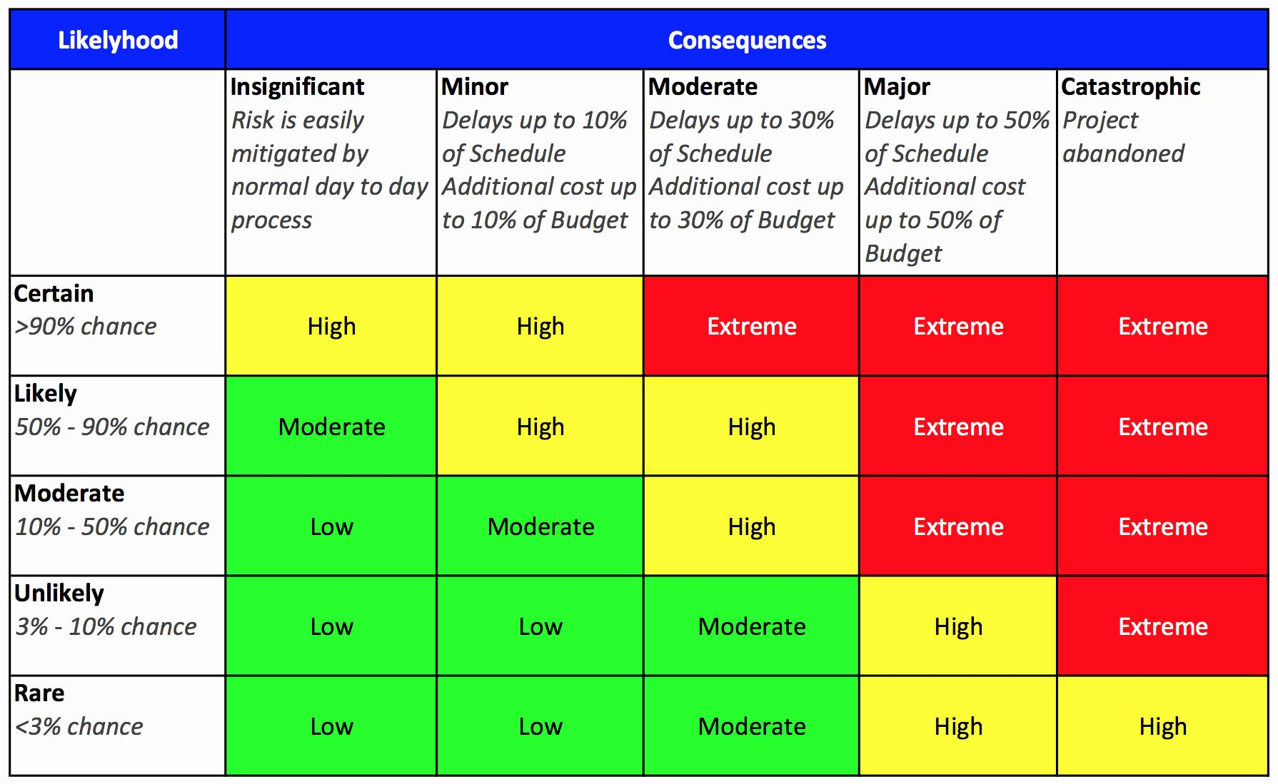 Audit Risk assessment Template New Risk Matrix Template Excel Unique Great Risk Ysis Matrix