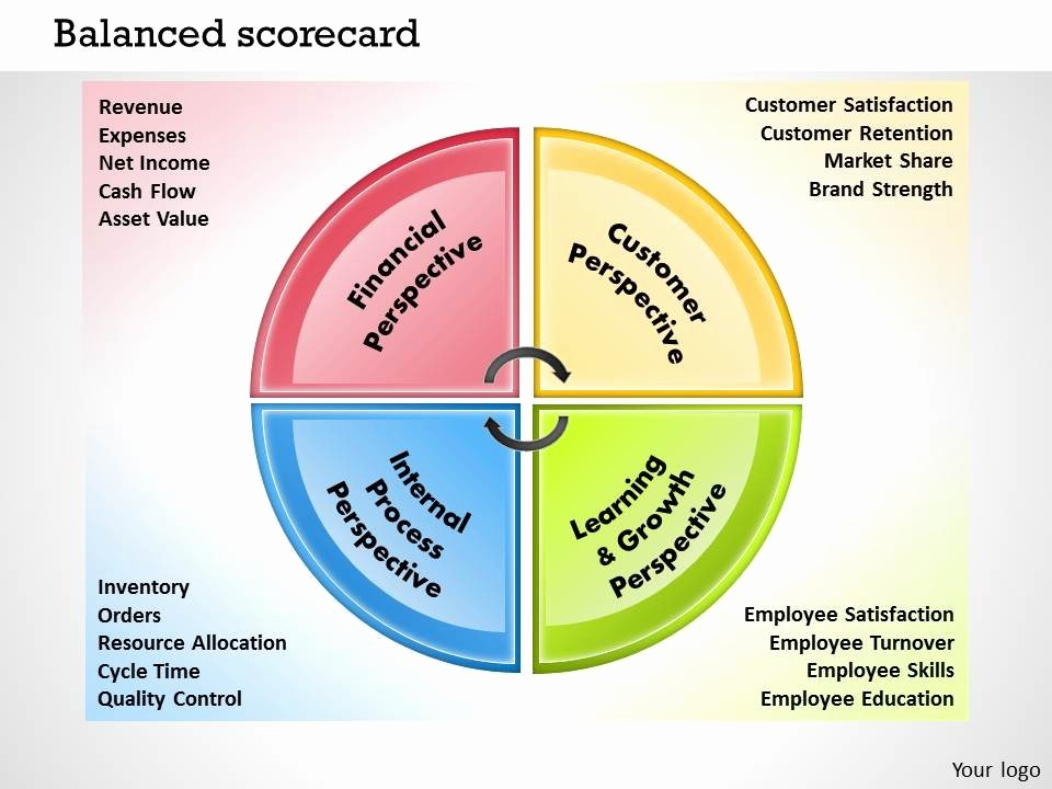 Balanced Scorecard Template Powerpoint Awesome 0414 Balanced Scorecard Template Powerpoint Presentation 2