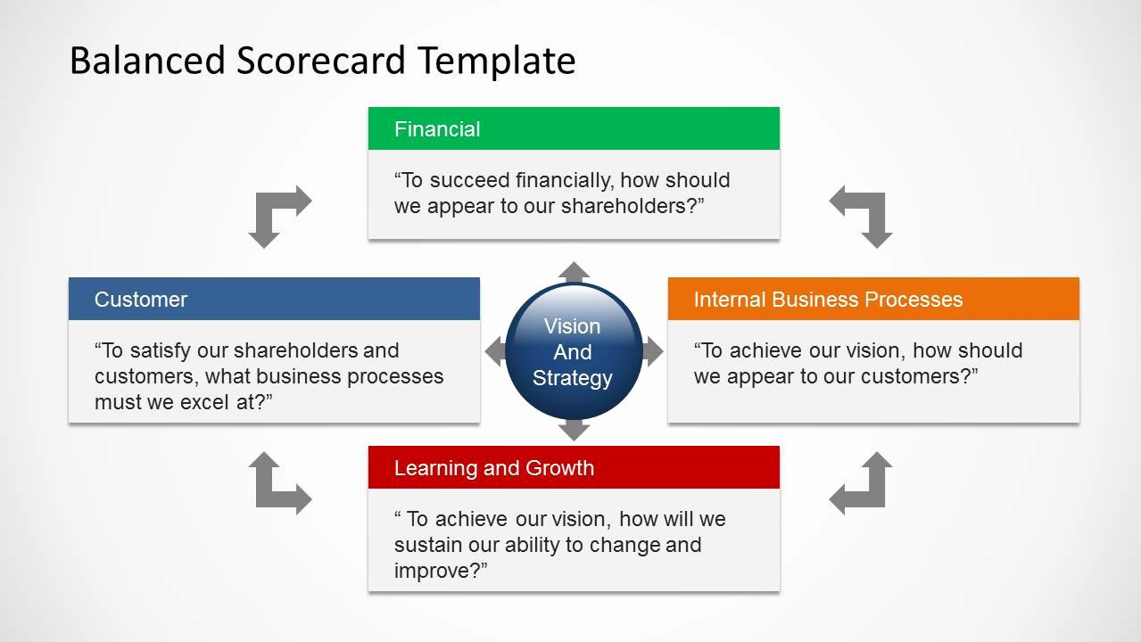 Balanced Scorecard Template Powerpoint Awesome Balanced Scorecard Template for Powerpoint Slidemodel