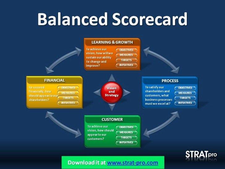 Balanced Scorecard Template Powerpoint Beautiful Balanced Scorecard Powerpoint Template by Strat Pro