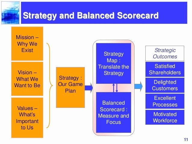 Balanced Scorecard Template Powerpoint Fresh Strategy Map Powerpoint Slide More Views Business