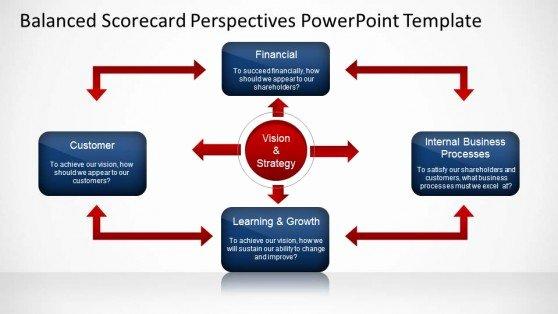Balanced Scorecard Template Powerpoint New Balanced Scorecard Perspectives Powerpoint Template