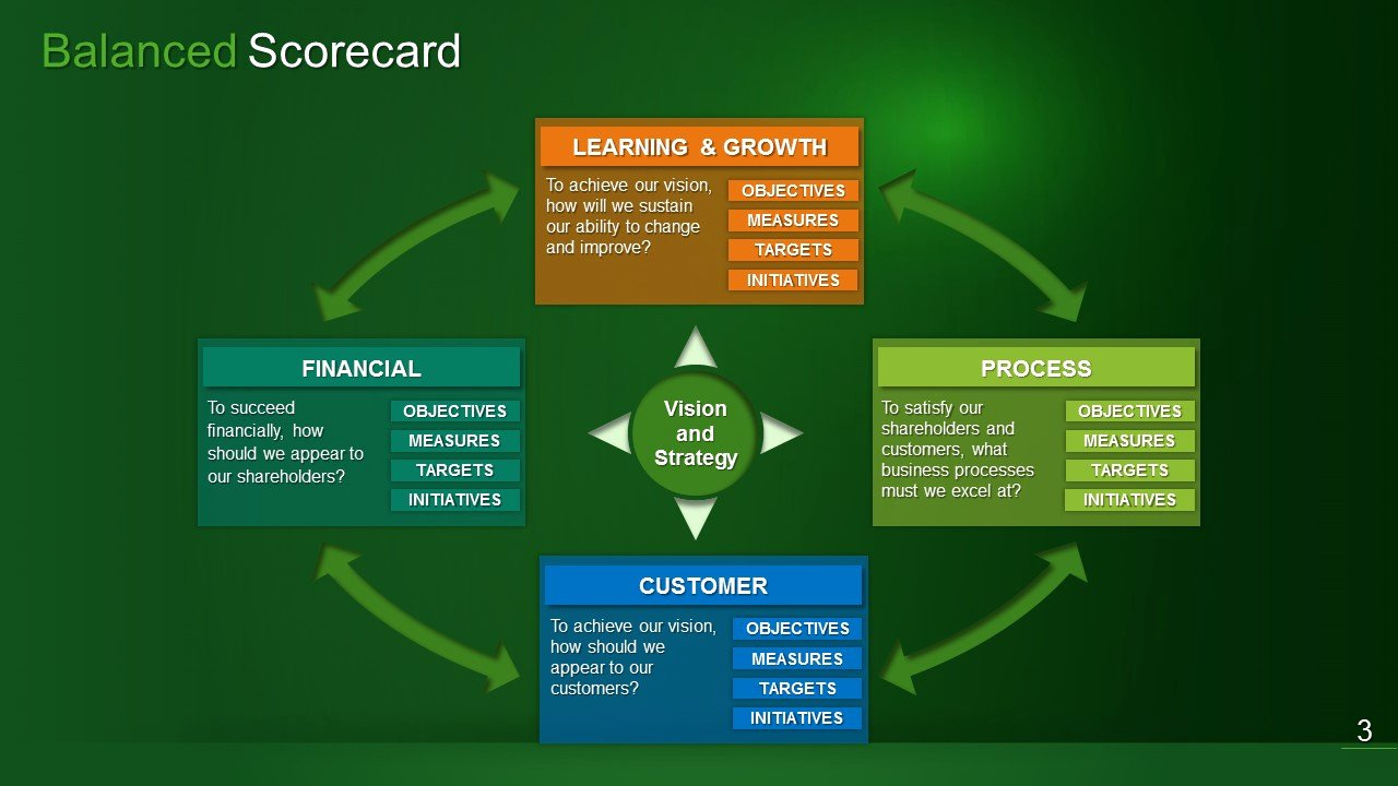 Balanced Scorecard Template Ppt Luxury Balanced Scorecard Ppt Driverlayer Search Engine