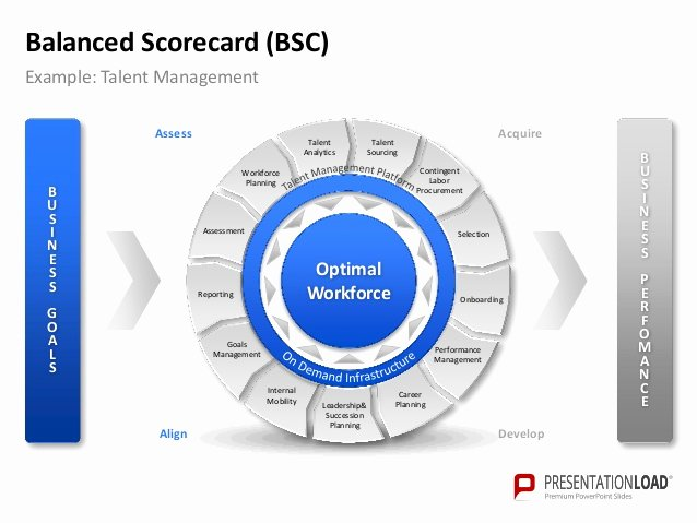 Balanced Scorecard Template Ppt Luxury Powerpoint Balanced Scorecard Template