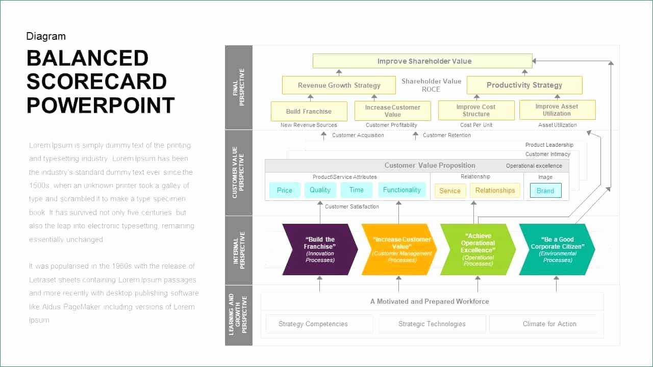 Balanced Scorecard Template Ppt New Balanced Scorecard Template Ppt Lively Balanced Scorecard
