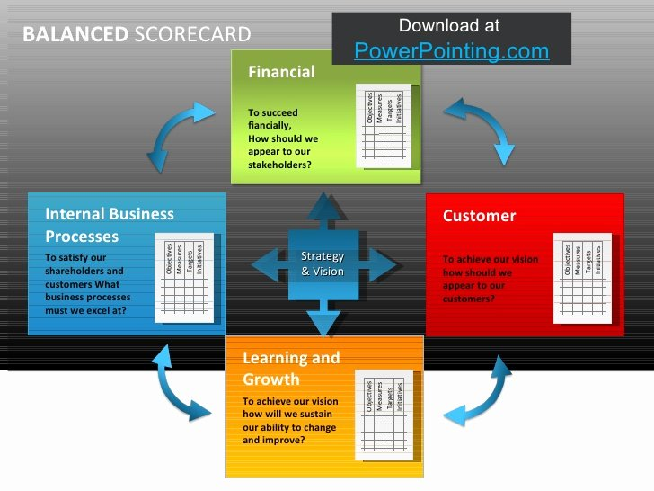 Balanced Scorecard Template Ppt Unique Powerpoint Balanced Scorecard