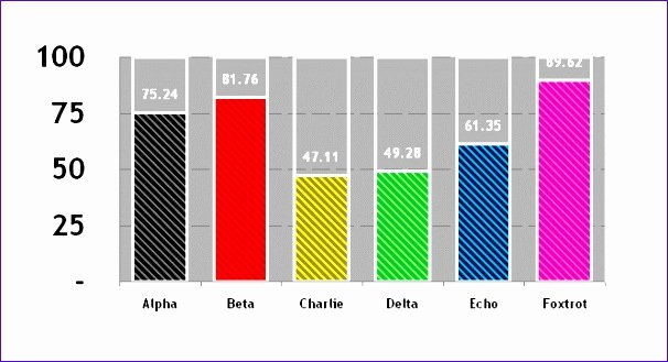 Bar Graph Template Excel Best Of 6 Excel Bar Chart Templates Exceltemplates Exceltemplates