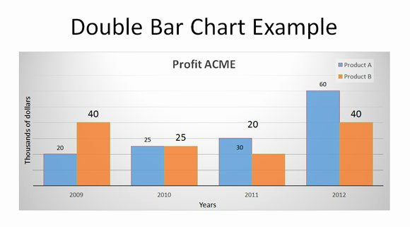 Bar Graph Template Excel New Double Bar Graph In Excel 2010 How to Make 2d Excel