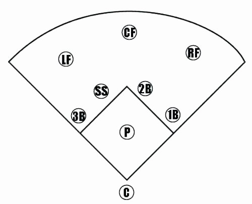 Baseball Field Layout Template Awesome Free Printable Baseball Field Diagram Diamond