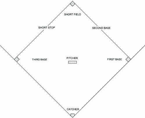 Baseball Field Layout Template Beautiful Baseball Field Template D Chart softball Layout Printable